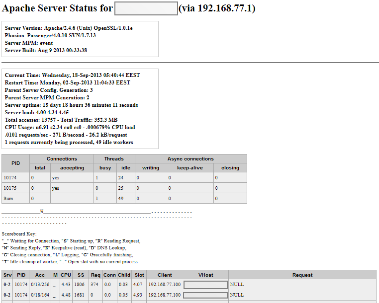 The result of applying the custom CSS to Apache's default server-status